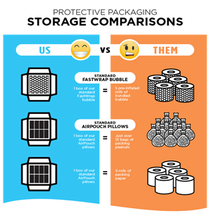 Infographic: Protective Packaging Storage Comparisons - Us vs. Them