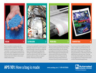Breaking Down the Bag: How a bag is made infographic